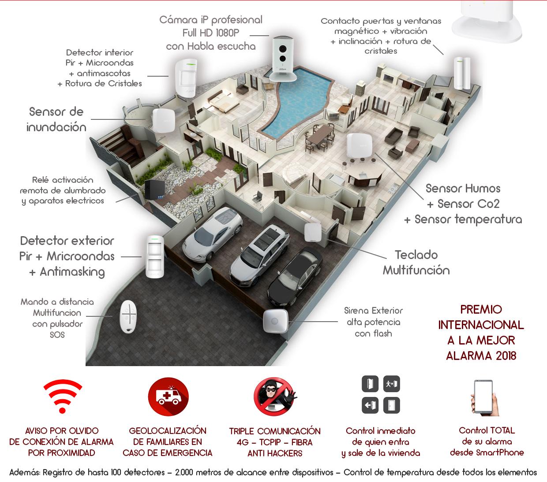 Sistema de alarma de intrusion multifunción
